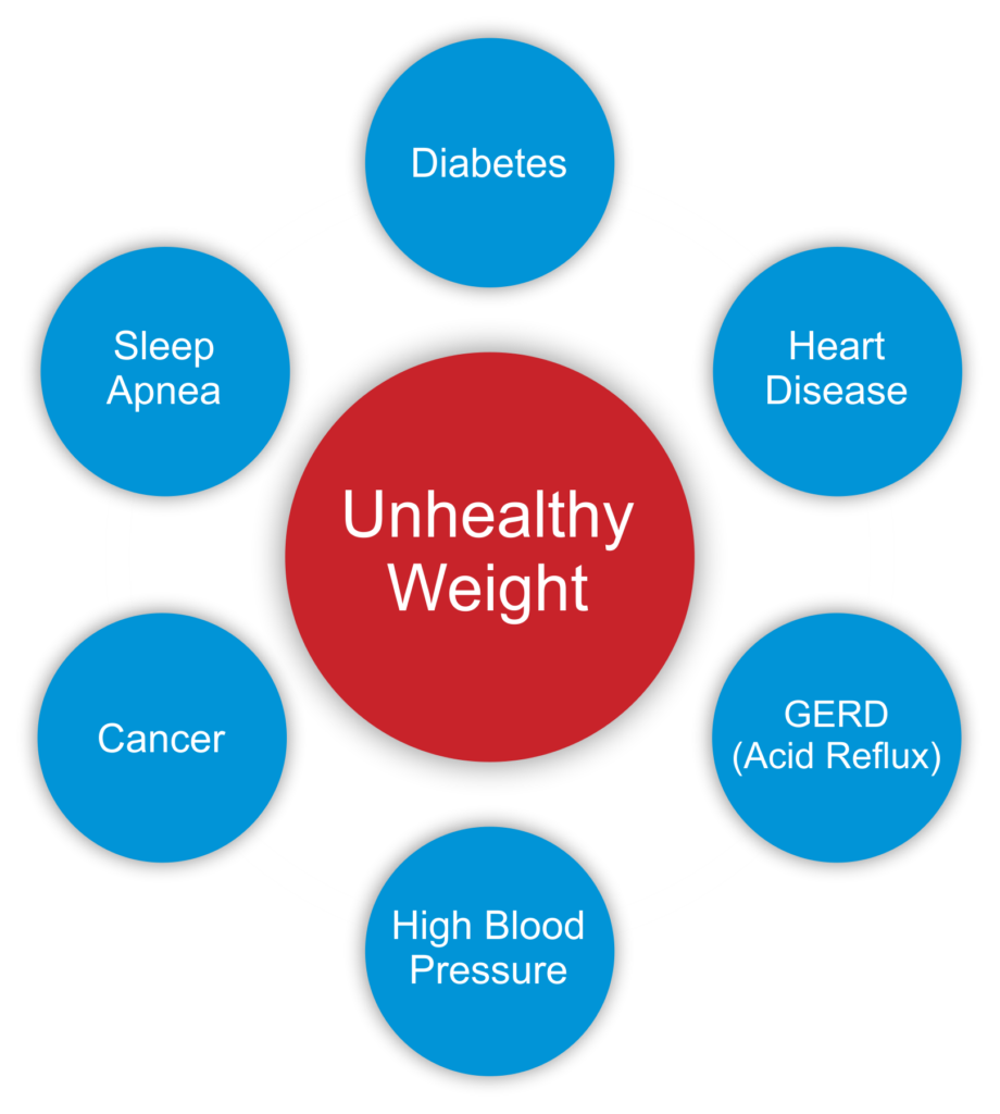 Unhealthy Weight